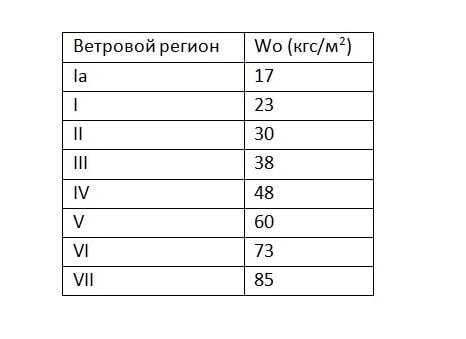 Таблица ветровых районов