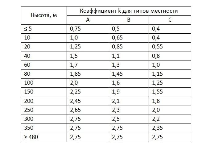 Таблица высотного коэффициента